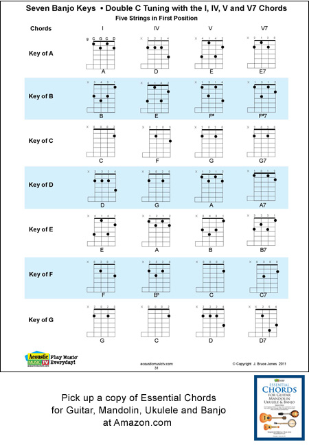 Banjo Chord Chart Template Mandolin Mandolin Power Chords